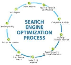 Digital Marketing Training Institute in Noida-PIMS