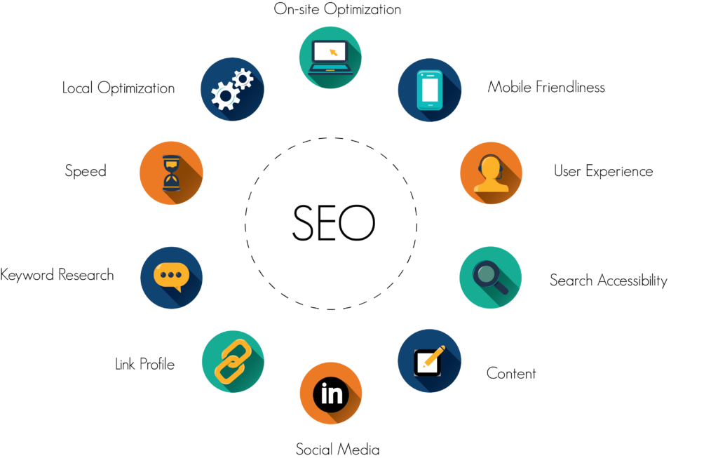 Search Engine Optimization Industry