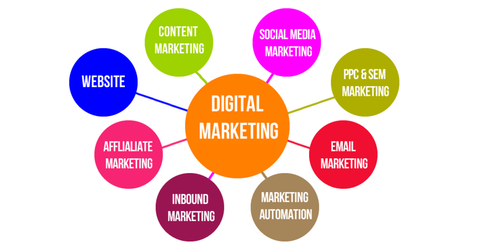 Types Of Digital Marketing, Core Parts To know