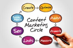 content marketing circle 1