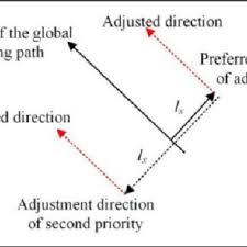 path adjustments