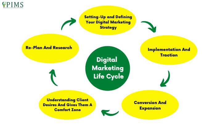 digital marketing life cycle